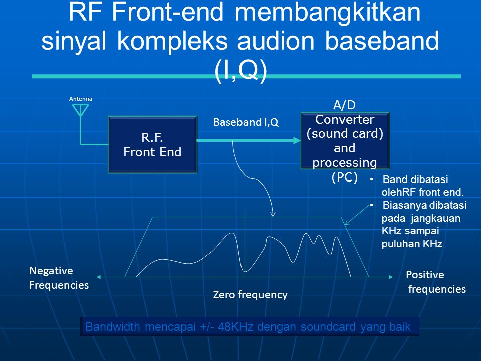 RF Front-end membangkitkan sinyal kompleks audion baseband (I,Q)