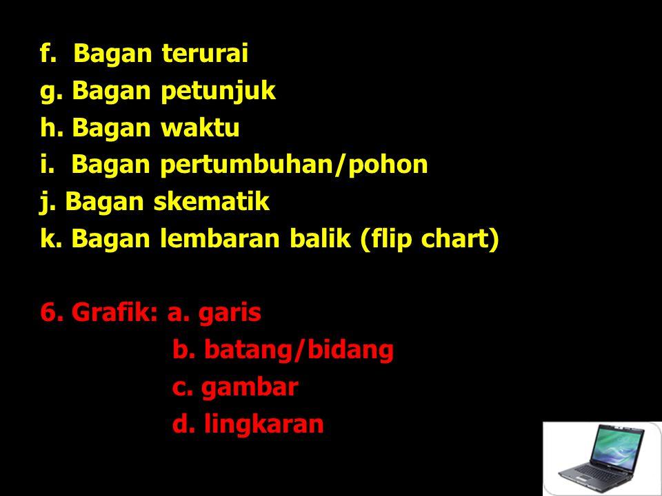 f. Bagan terurai g. Bagan petunjuk. h. Bagan waktu. i. Bagan pertumbuhan/pohon. j. Bagan skematik.