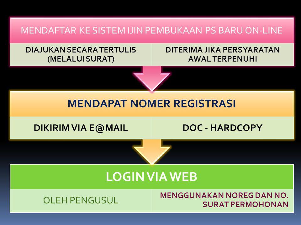 LOGIN VIA WEB MENDAPAT NOMER REGISTRASI DIKIRIM VIA E@MAIL