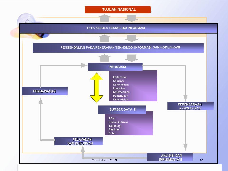 Comlabs USDI-ITB