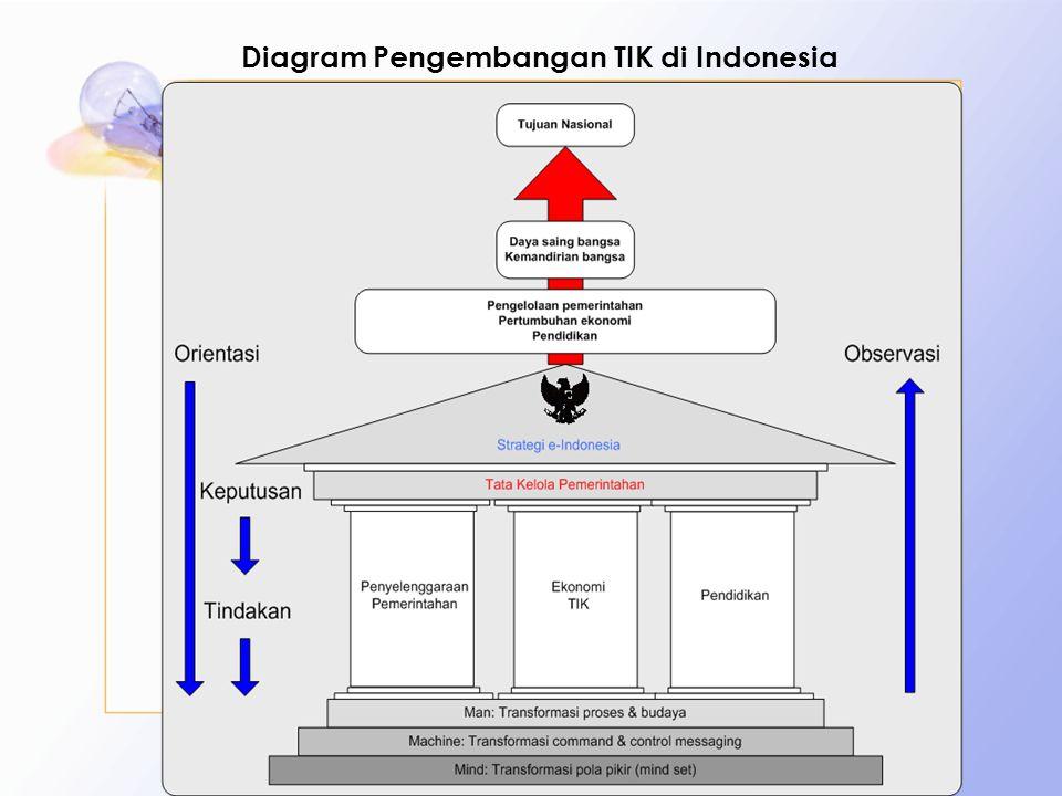 Diagram Pengembangan TIK di Indonesia