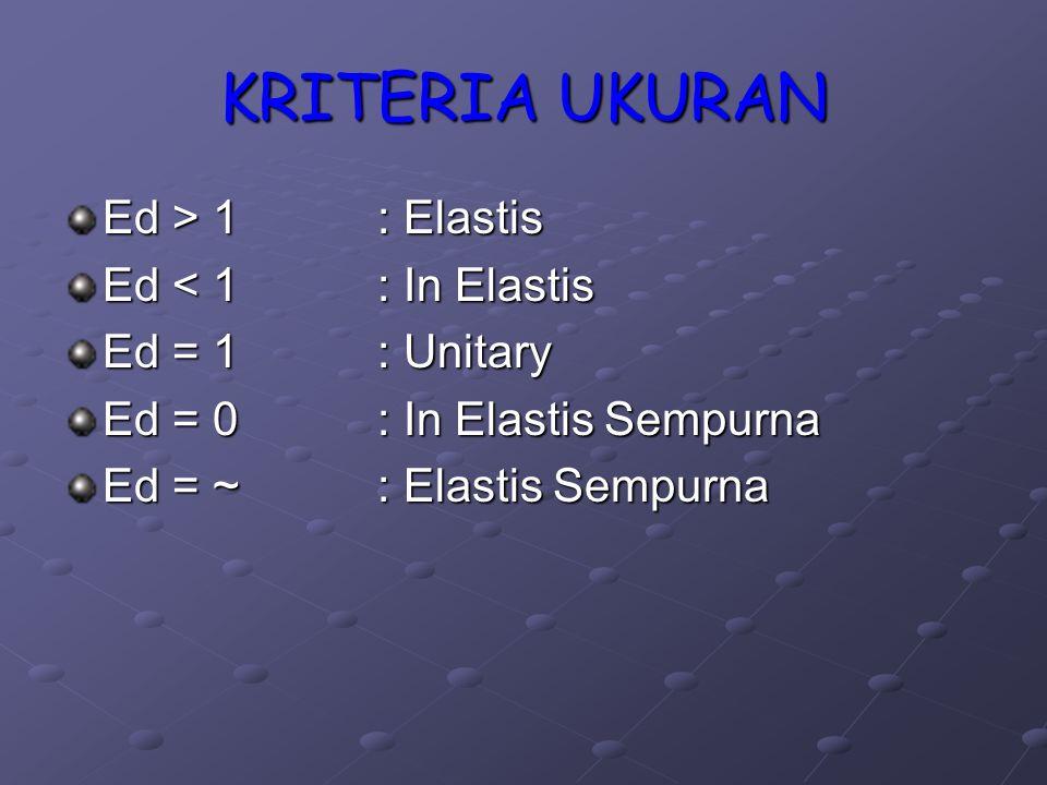 KRITERIA UKURAN Ed > 1 : Elastis Ed < 1 : In Elastis