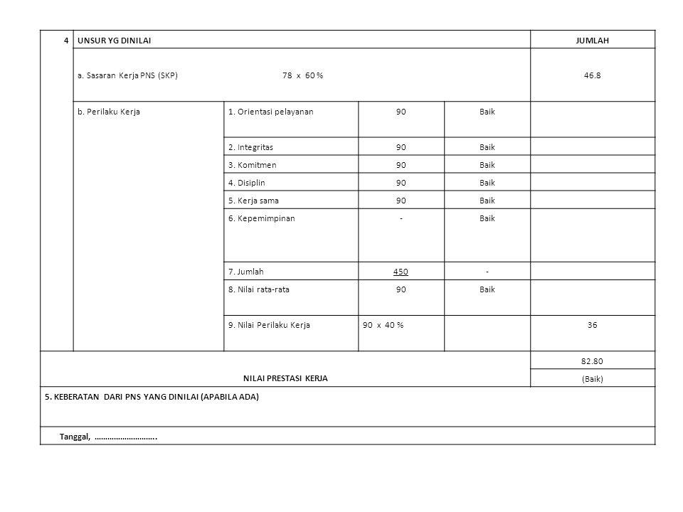 4 UNSUR YG DINILAI JUMLAH. a. Sasaran Kerja PNS (SKP) 78 x 60 %
