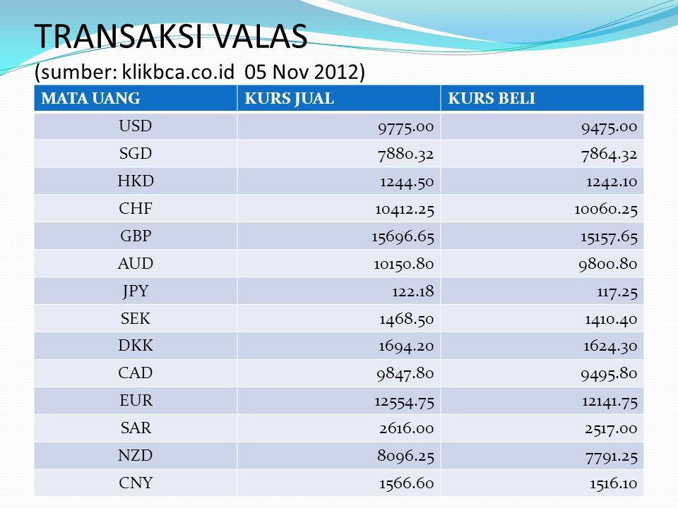 TRANSAKSI VALAS (sumber: klikbca.co.id 05 Nov 2012)