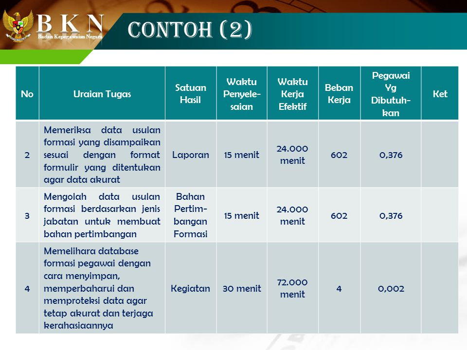 CONTOH (2) No Uraian Tugas Satuan Hasil Waktu Penyele-saian