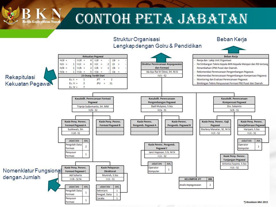 CONTOH PETA JABATAN Rekapitulasi Kekuatan Pegawai Struktur Organisasi
