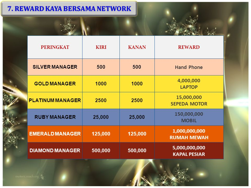 7. REWARD KAYA BERSAMA NETWORK