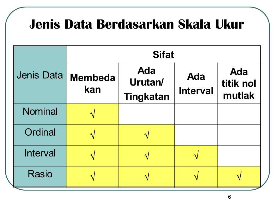 Jenis Data Berdasarkan Skala Ukur