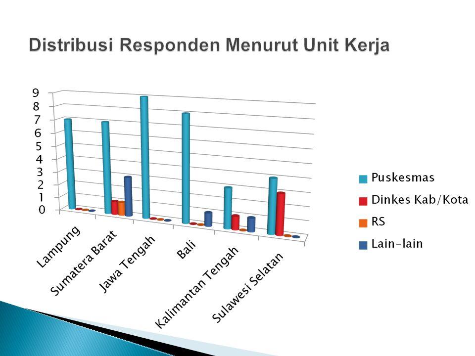 Distribusi Responden Menurut Unit Kerja