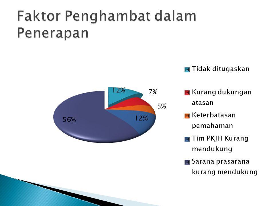 Faktor Penghambat dalam Penerapan