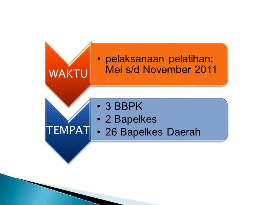 WAKTU pelaksanaan pelatihan: Mei s/d November 2011 TEMPAT 3 BBPK 2 Bapelkes 26 Bapelkes Daerah