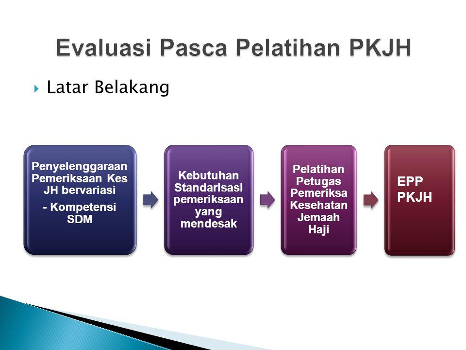 Evaluasi Pasca Pelatihan PKJH