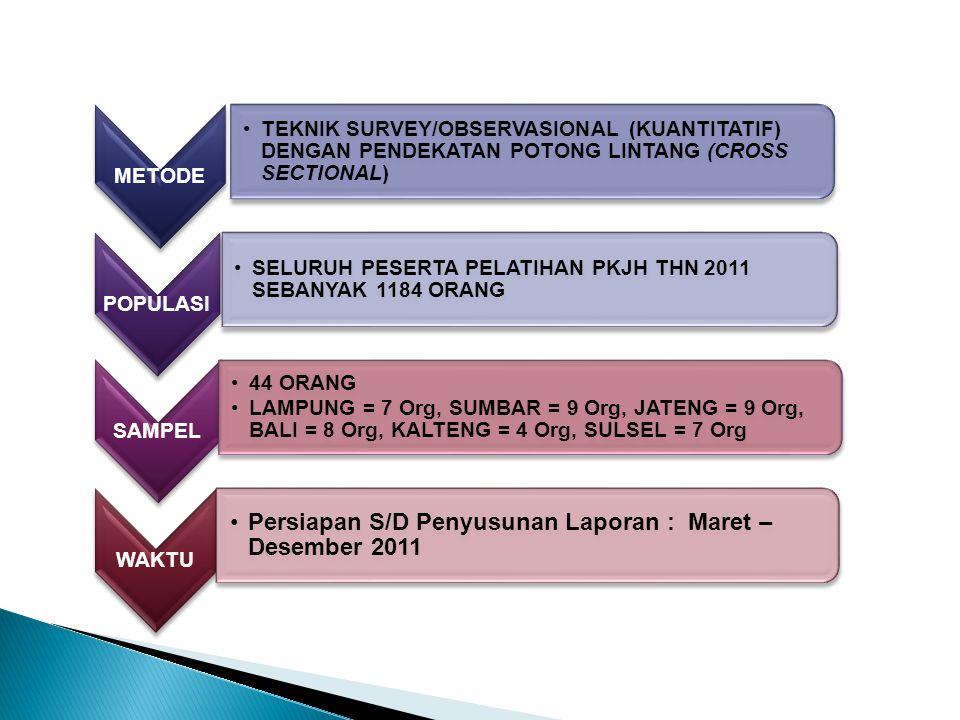 Persiapan S/D Penyusunan Laporan : Maret – Desember 2011