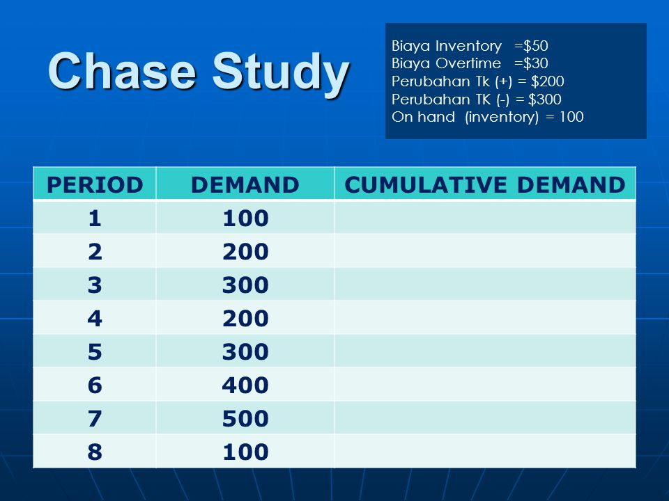 Chase Study PERIOD DEMAND CUMULATIVE DEMAND 1 100 2 200 3 300 4 5 6