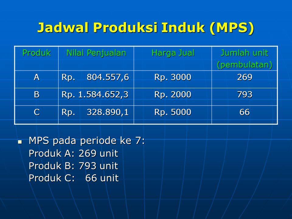 Jadwal Produksi Induk (MPS)