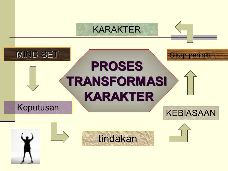 PROSES TRANSFORMASI KARAKTER