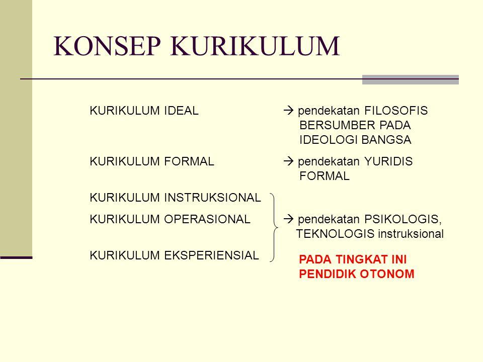 KONSEP KURIKULUM KURIKULUM IDEAL  pendekatan FILOSOFIS BERSUMBER PADA IDEOLOGI BANGSA.