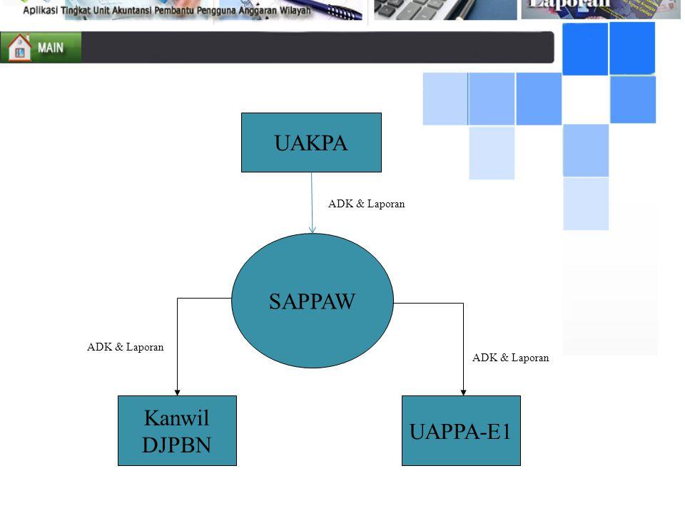 UAKPA SAPPAW Kanwil UAPPA-E1 DJPBN ADK & Laporan ADK & Laporan