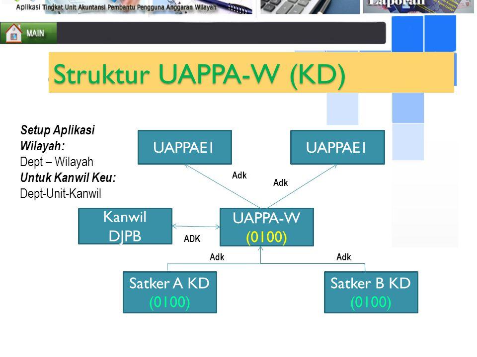 Struktur UAPPA-W (KD) UAPPAE1 UAPPAE1 Kanwil DJPB UAPPA-W (0100)