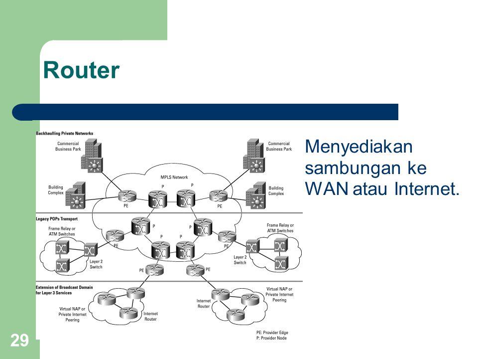 Router Menyediakan sambungan ke WAN atau Internet.