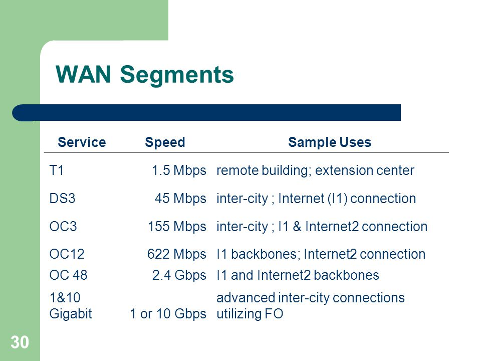 WAN Segments Service Speed Sample Uses T1 1.5 Mbps