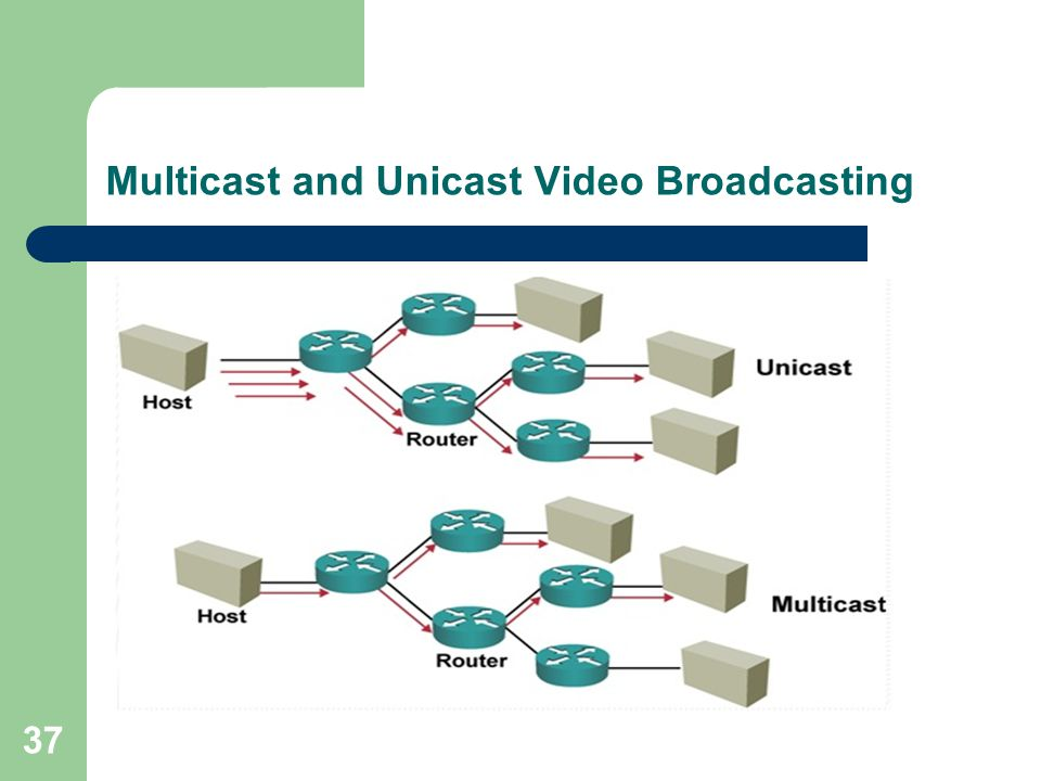 Multicast and Unicast Video Broadcasting