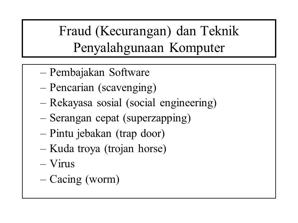 Fraud (Kecurangan) dan Teknik Penyalahgunaan Komputer