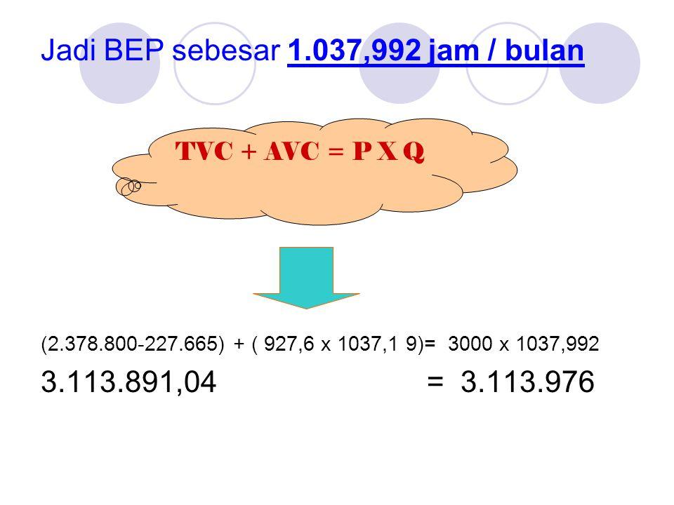 Jadi BEP sebesar 1.037,992 jam / bulan