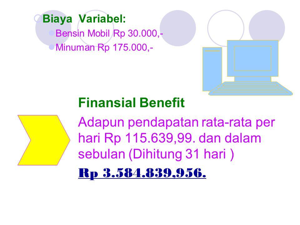 Biaya Variabel: Bensin Mobil Rp 30.000,- Minuman Rp 175.000,- Finansial Benefit.