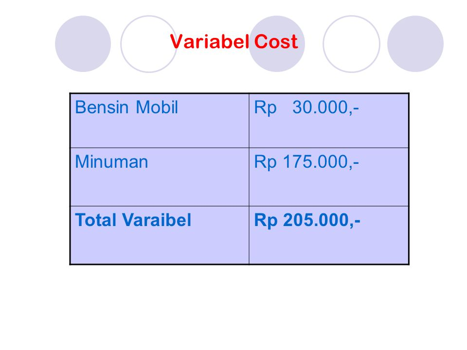 Variabel Cost Bensin Mobil Rp 30.000,- Minuman Rp 175.000,-