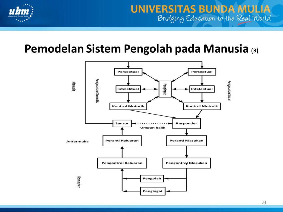 Pemodelan Sistem Pengolah pada Manusia (3)