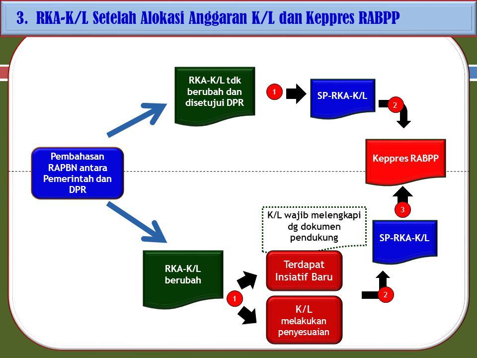 3. RKA-K/L Setelah Alokasi Anggaran K/L dan Keppres RABPP