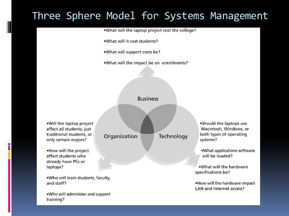 Three Sphere Model for Systems Management