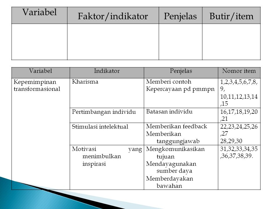 Variabel Faktor/indikator Penjelas Butir/item Variabel Indikator