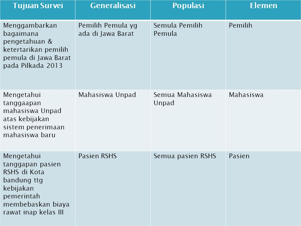 Tujuan Survei Generalisasi Populasi Elemen