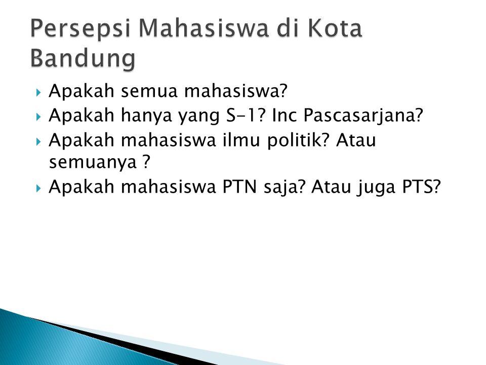 Persepsi Mahasiswa di Kota Bandung