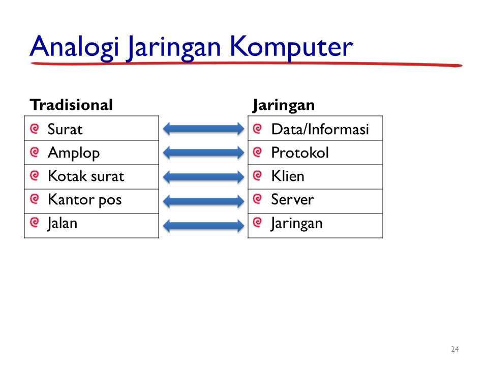 Analogi Jaringan Komputer