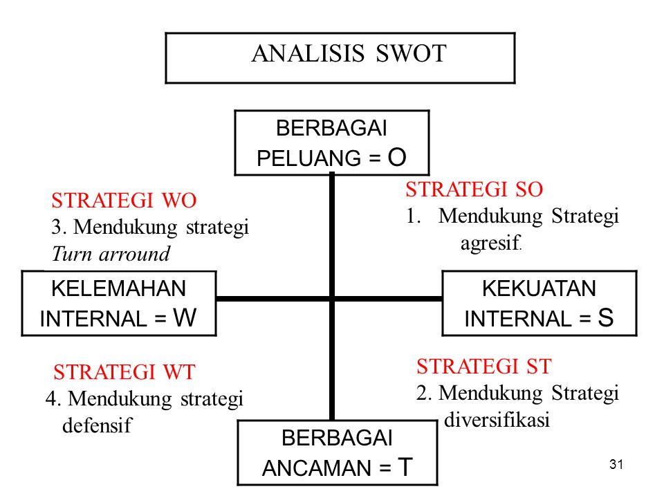 ANALISIS SWOT BERBAGAI PELUANG = O STRATEGI SO Mendukung Strategi