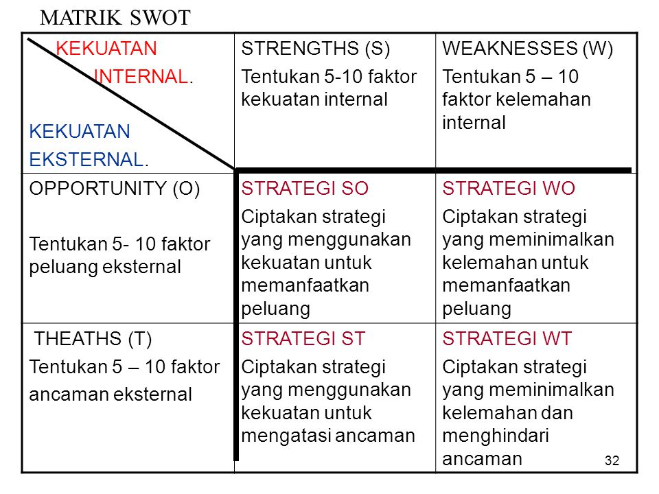 MATRIK SWOT KEKUATAN INTERNAL. EKSTERNAL. STRENGTHS (S)