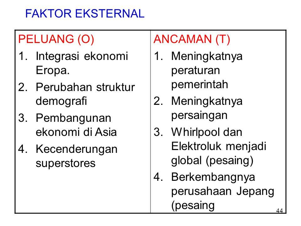 FAKTOR EKSTERNAL PELUANG (O) Integrasi ekonomi Eropa. Perubahan struktur demografi. Pembangunan ekonomi di Asia.