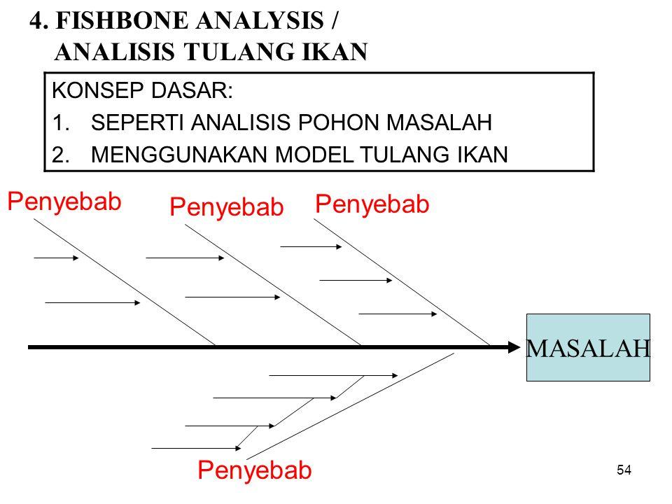 4. FISHBONE ANALYSIS / ANALISIS TULANG IKAN Penyebab Penyebab Penyebab