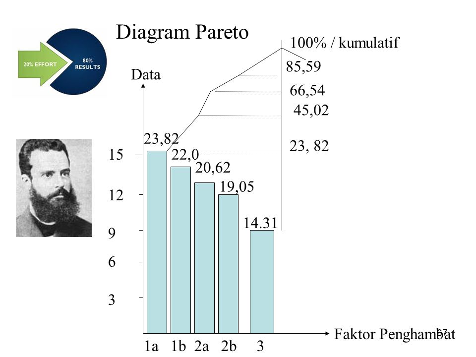 Diagram Pareto 100% / kumulatif 85,59 66,54 45,02 23,82 15 23, 82 22,0