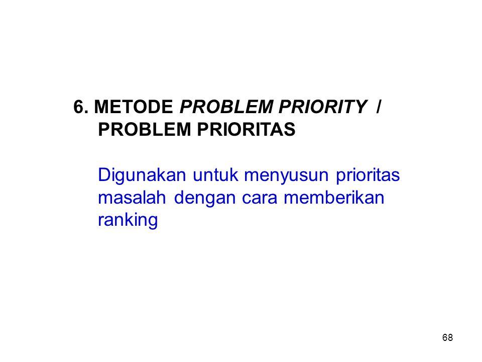 6. METODE PROBLEM PRIORITY / PROBLEM PRIORITAS