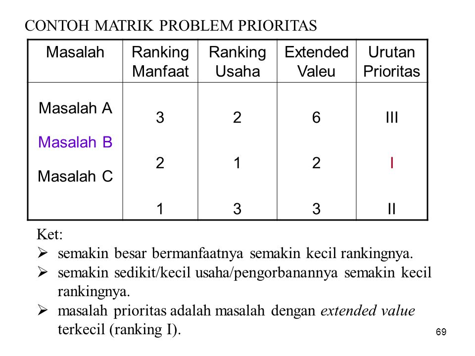 CONTOH MATRIK PROBLEM PRIORITAS