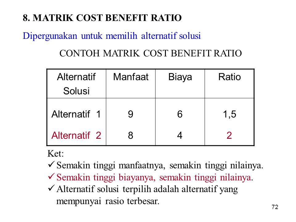 CONTOH MATRIK COST BENEFIT RATIO