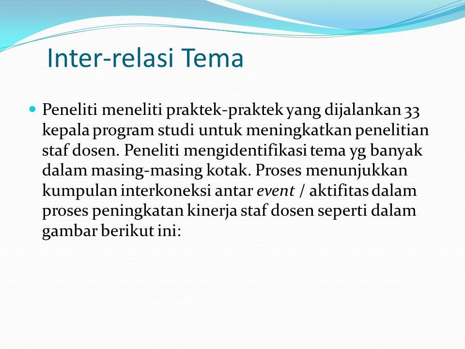 Inter-relasi Tema
