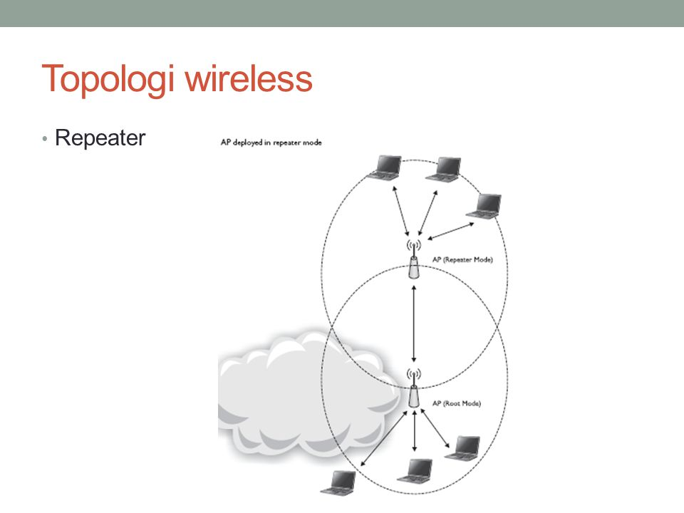 Topologi wireless Repeater