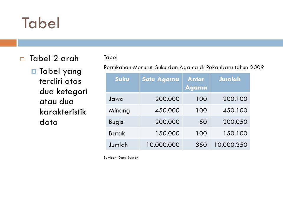 Tabel Tabel 2 arah. Tabel yang terdiri atas dua ketegori atau dua karakteristik data. Tabel.