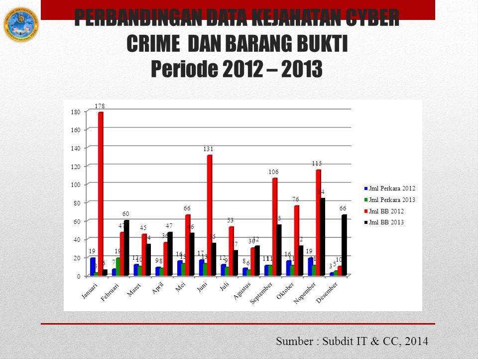 PERBANDINGAN DATA KEJAHATAN CYBER CRIME DAN BARANG BUKTI Periode 2012 – 2013