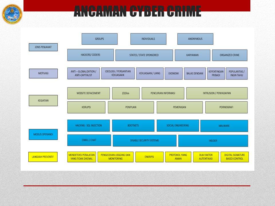 ANCAMAN CYBER CRIME